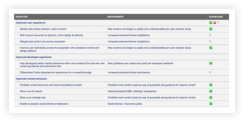 """Screenshot of an """"Objectives"""" scorecard. The first column includes the objectives of improved user experience, improved developer experience, and improved content structure. The second column includes the scored measurements. The measurements that have been achieved, such as """"improved search traffic, rankings, impressions"""" have a green checkmark; the others are labeled """"TBD."""""""