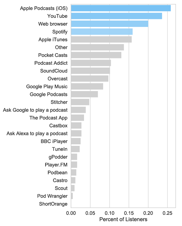 Youtube is the second most popular channel for podcasts, after Apple Podcasts.