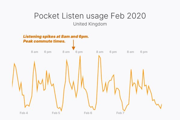 Pocket Listen usage Feb 2020, United Kingdom
