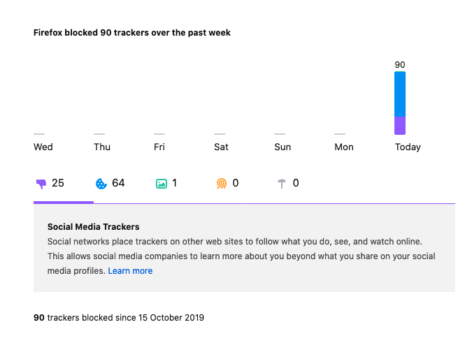 Enhanced Tracking Protection in Firefox shows the number of trackers blocked daily. See what Firefox has blocked for you at https://www.mozilla.org/firefox/privacy/products/