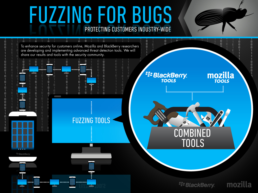 Final jpg Fuzzing-for-Bugs-BlackBerry-Mozilla(1)