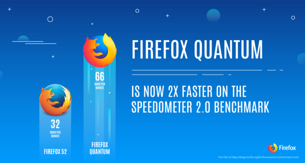 Mozilla Gives Firefox a 'Quantum' Speed Boost