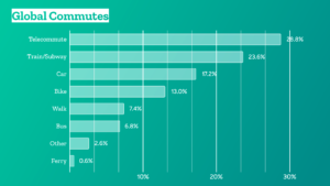 column chart listing the percentages of different commute modes globally